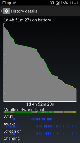 OnePlus One Battery History